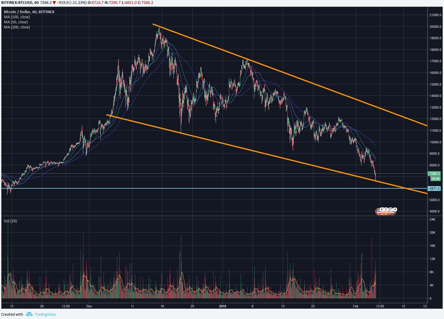 bitcoin hourly