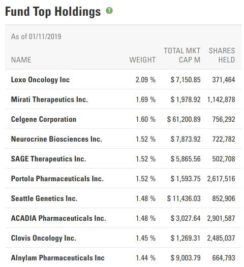 biotech stocks etfs