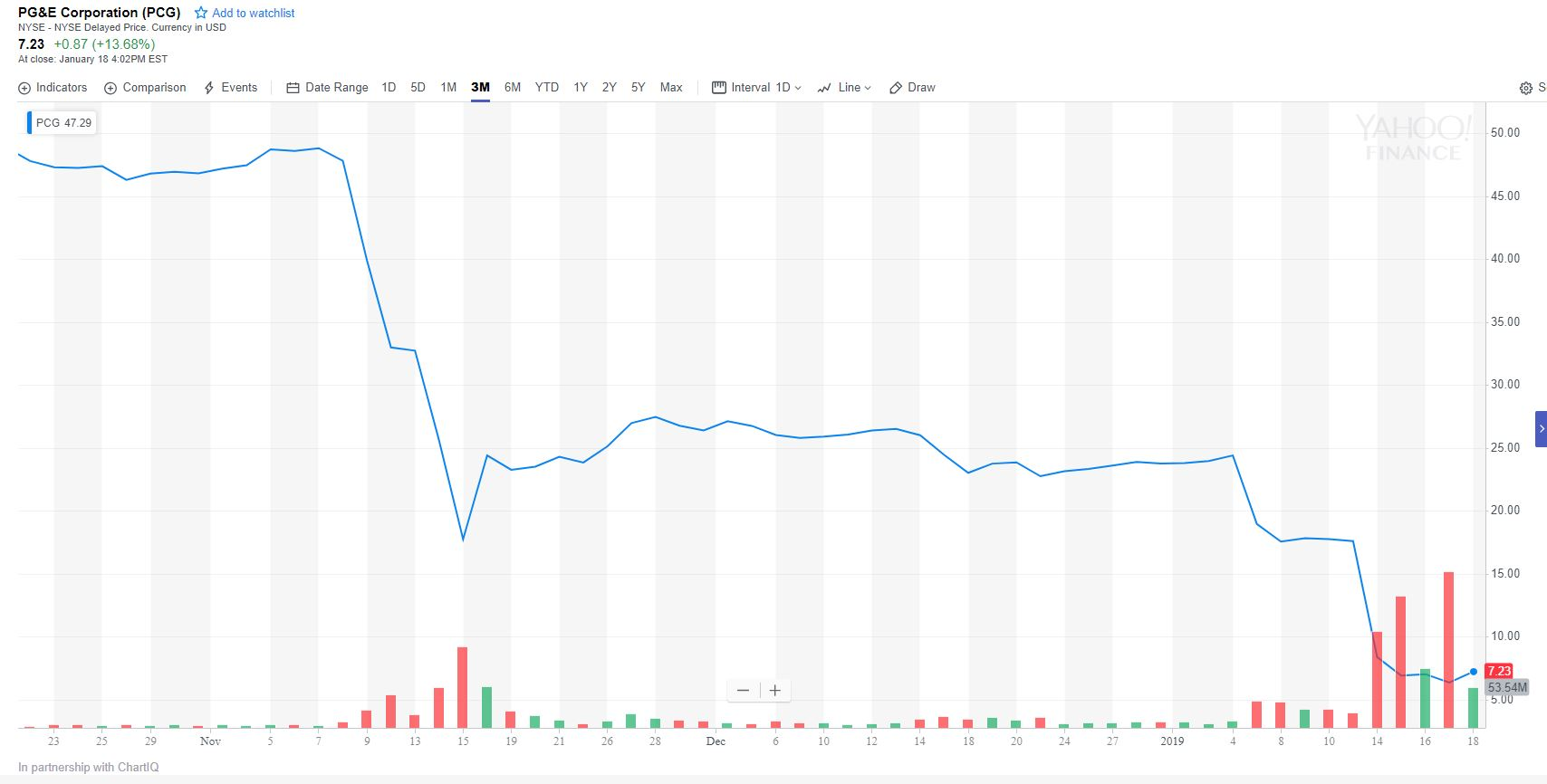 pcg stock crash