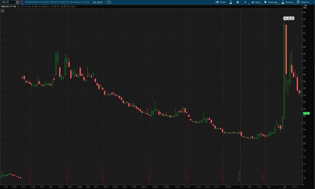 volatility etns svxy uvxy tvix xiv vxx