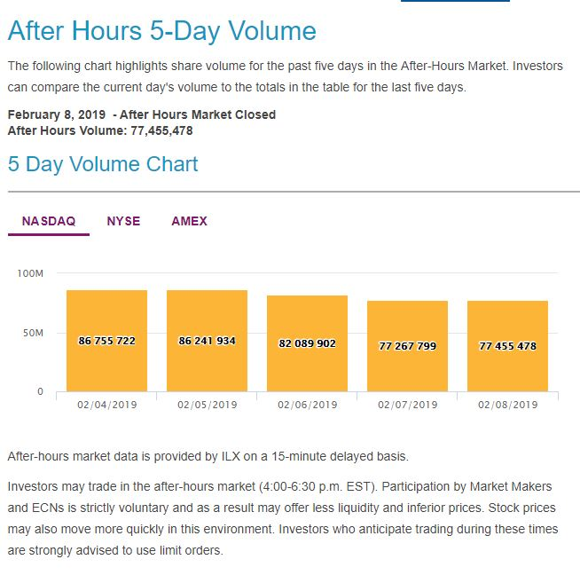 after hours trading volume