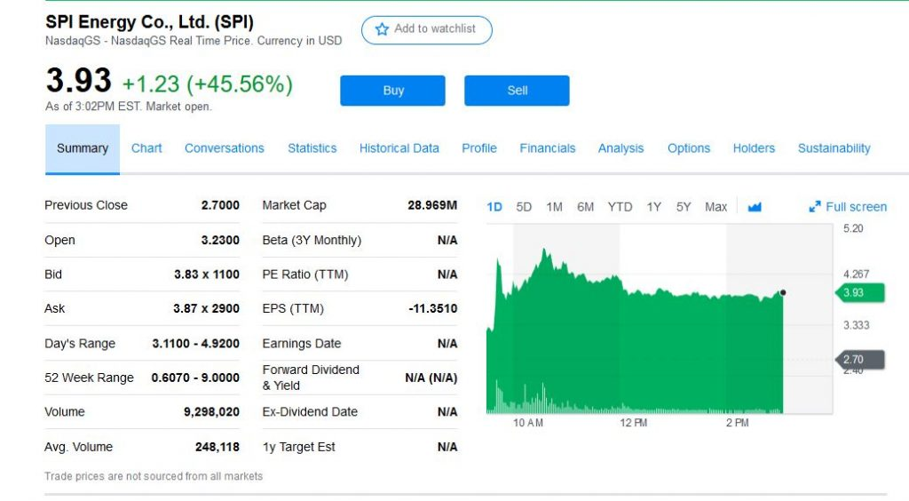 spi after hours trading news