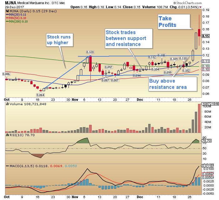 otcmkts:mjna stock price medical marijuana inc stock