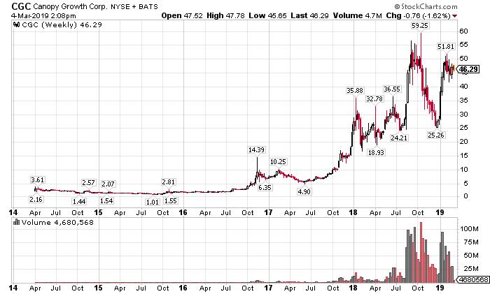 canopy growth stock price - cgc stock price