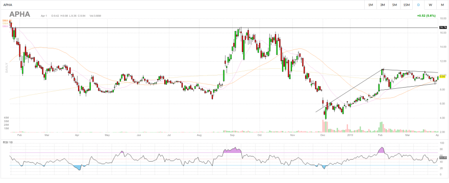 apha, NYSE:APHA stock price