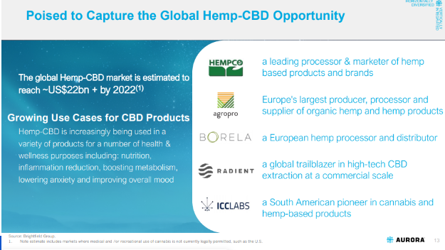 Aurora Cannabis Global Hemp-CBD opportunity