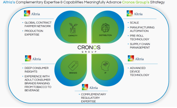 Cronos Altria synergies for growth marjiuana stock