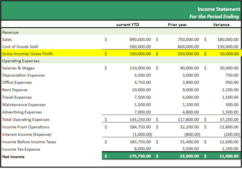 income statement highlighting gross income