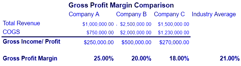 chart of gross profit margin comparison