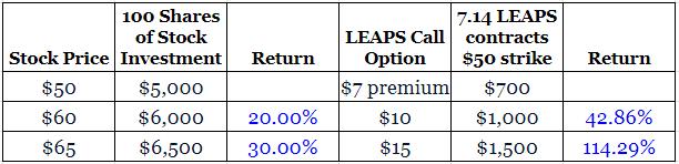 LEAPS returns vs stock