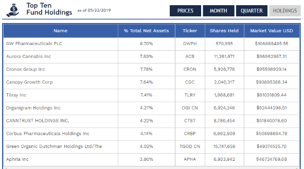 MJ cannabis ETF top 10 holdings