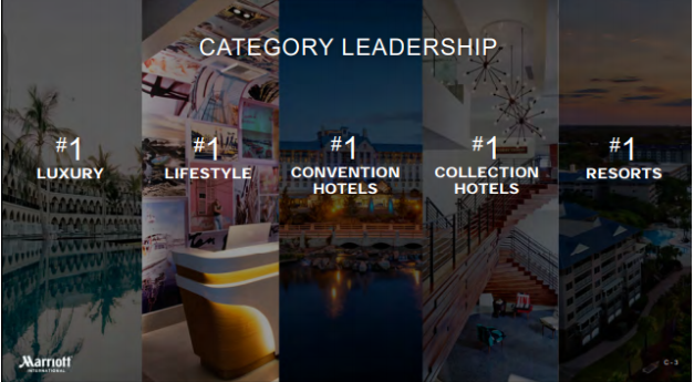 Marriott category leadership image