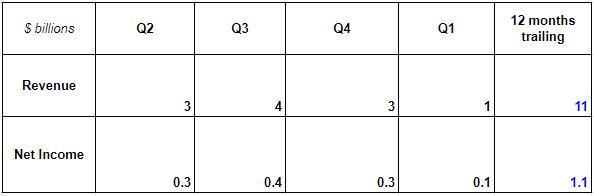 TTM calculation