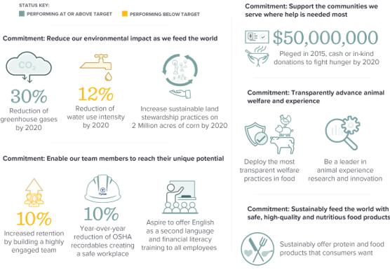 Tyson Foods sustainability goals