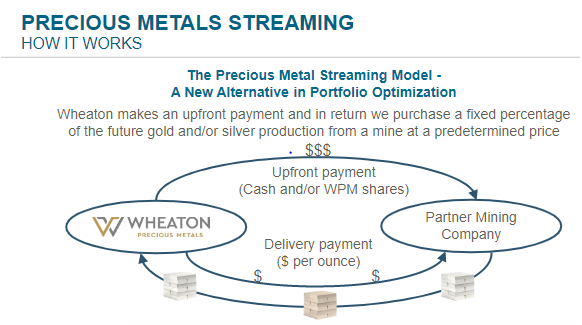 How precious metals streaming works flow chart