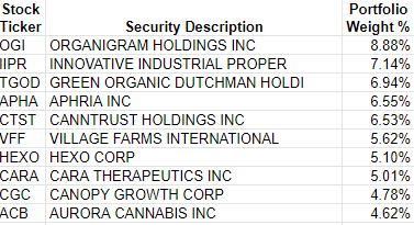 YOLO cannabis ETF top holdings chart marijuana stock