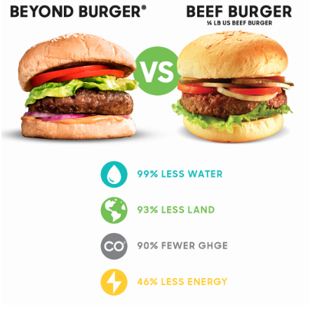 beyond meat impossible burger