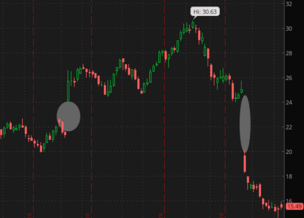 abercrombie earnings gap chart