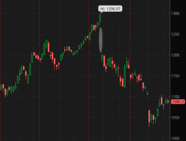 google earnings gap chart