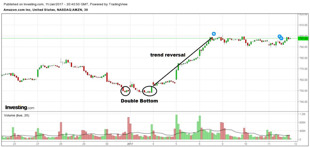 Amazon double bottom stock chart