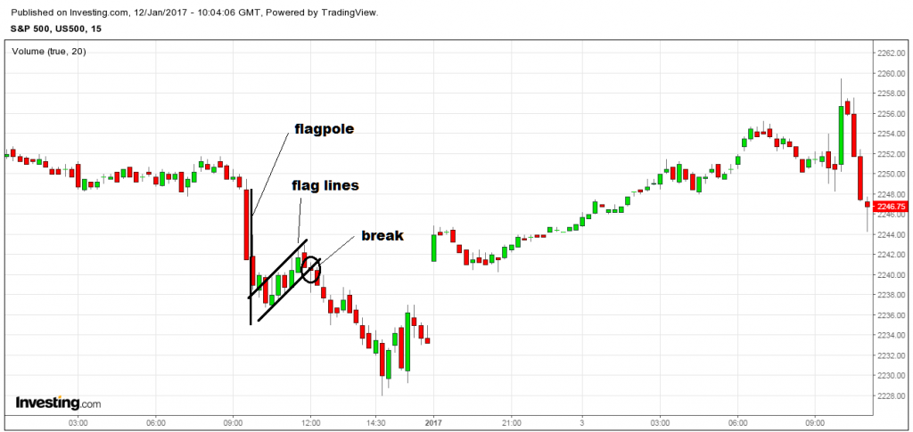 stock chart flag pattern downtrend