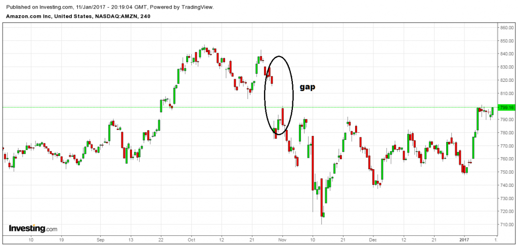 4 Chart Patterns Every Trader Should Know
