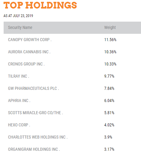 HMMJ ETF top holdings