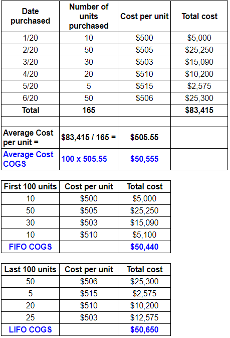 chart comparing inventory valuation methods leading to cost of goods sold
