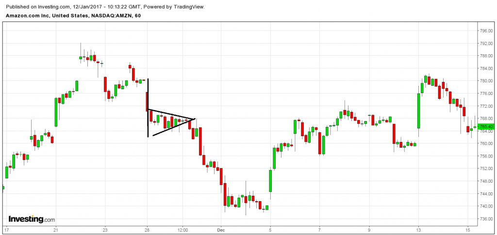 stock chart pennant pattern downtrend