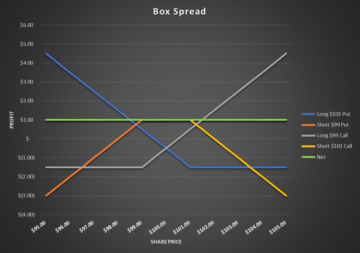 What Is A Box Spread Options Trade?