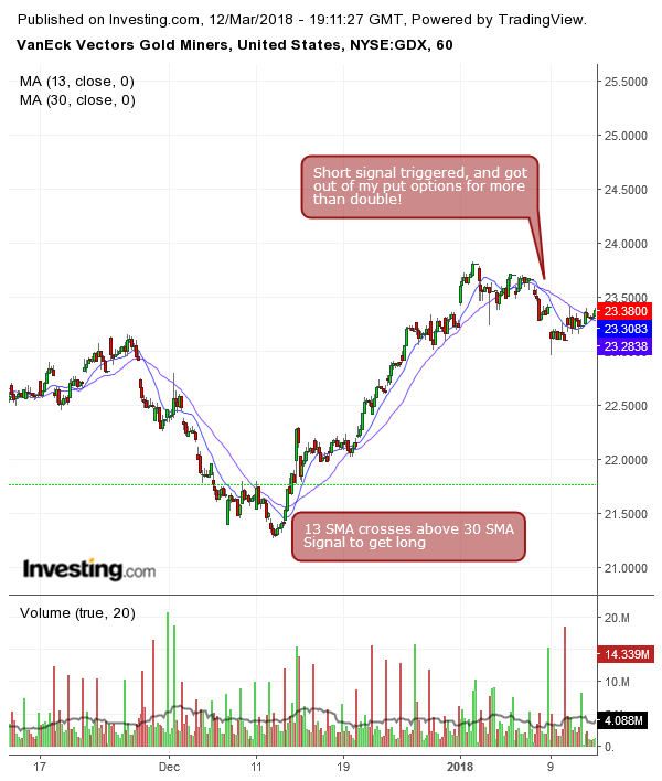 GDX how to use moving average crossovers