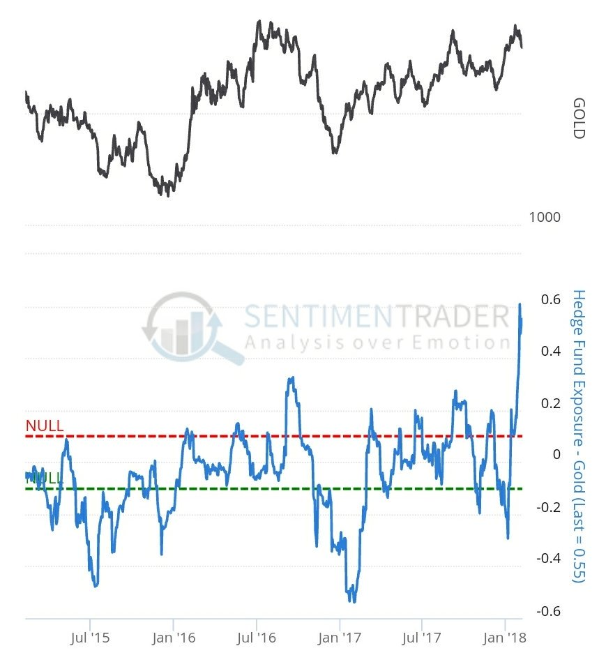 sentiment crowded trades
