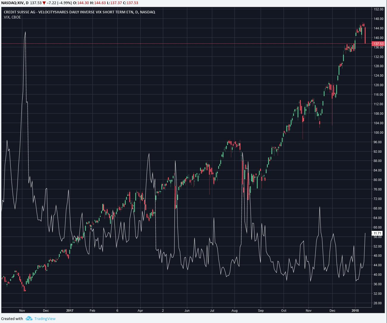 XIV Volatility