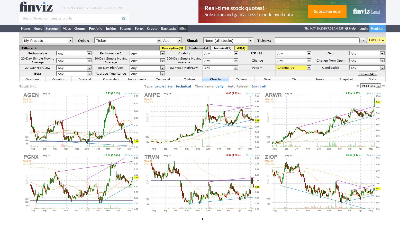 trade biotech stocks like a pro