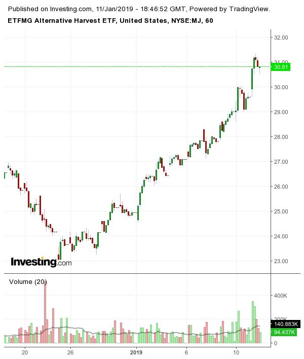 marijuana ETFs holding CGC stock