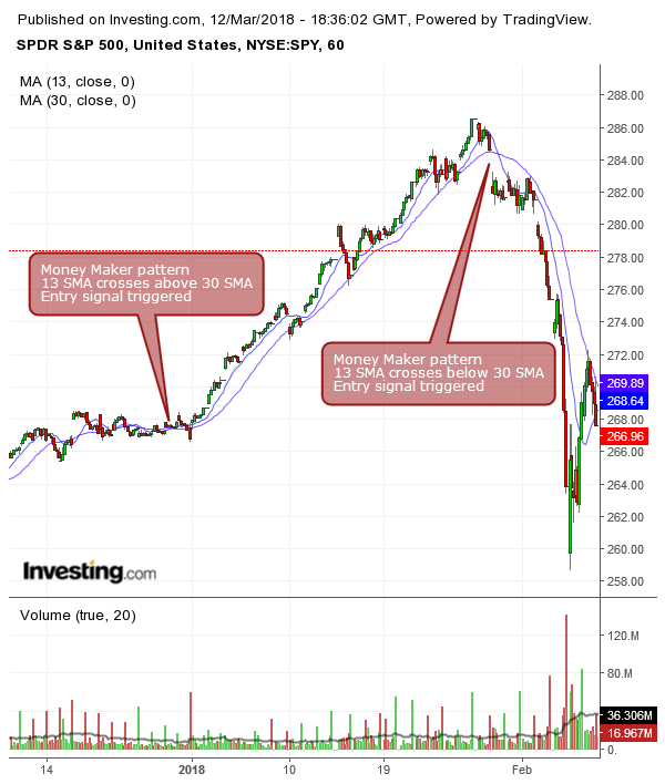 SPY how to use moving average crossovers