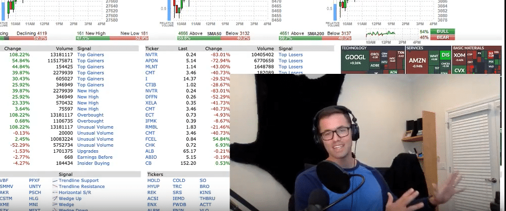 Market Timing Indicators Predict Massive Gains